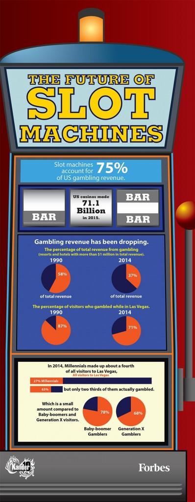 future-of-slot-machines